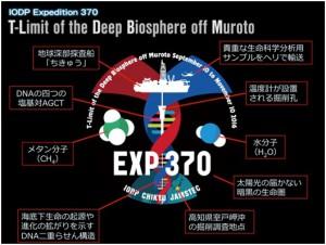 IODP第370次研究航海「室戸沖限界生命圏掘削調査T-リミット」の航海ロゴ