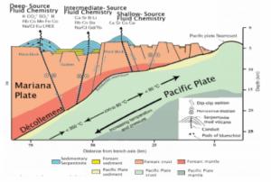 泥火山周辺の断面模式図(Joides Resolutionのホームページより)